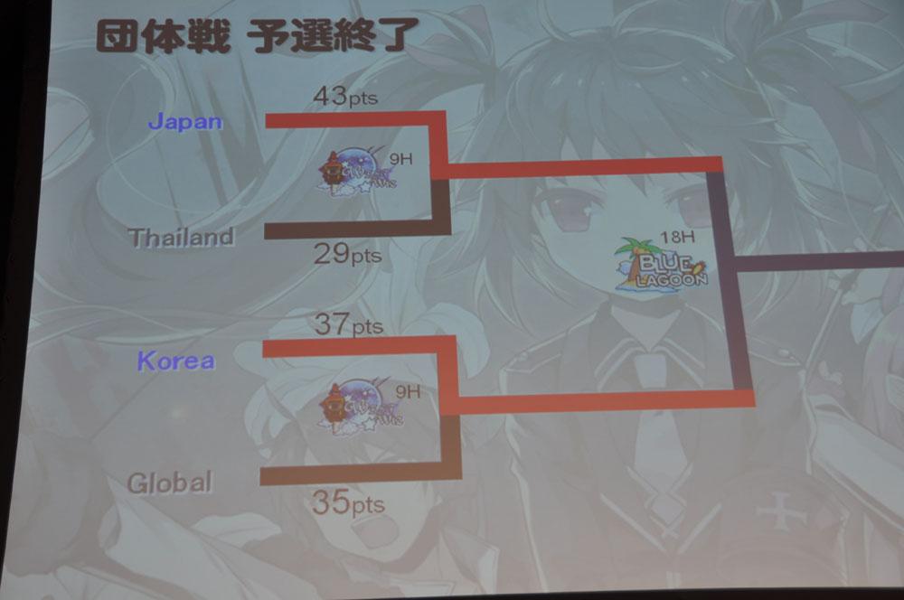 トーナメント表。韓国とグローバルチームは接戦だった