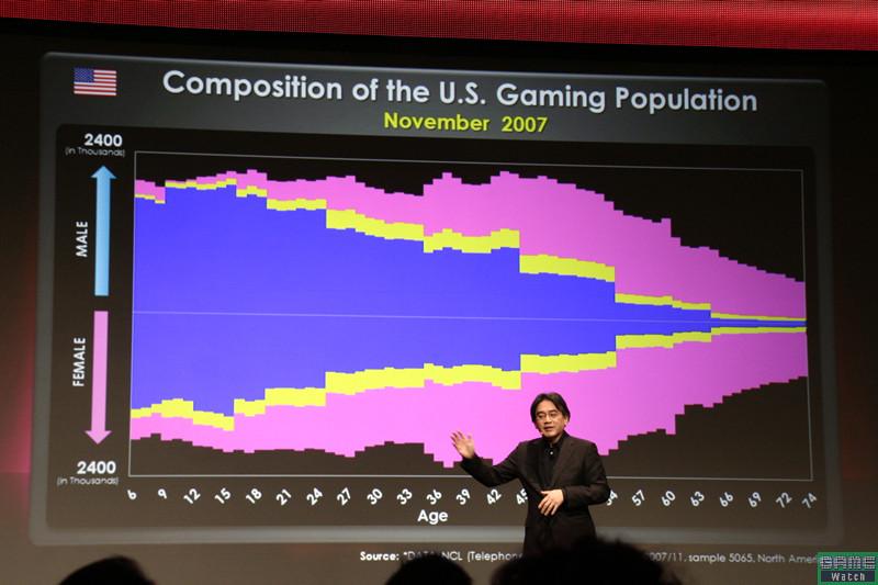 北米地域のゲームユーザー数の推移。約3年で目に見えて増えている。これにはWiiとDSが大きく貢献しているという