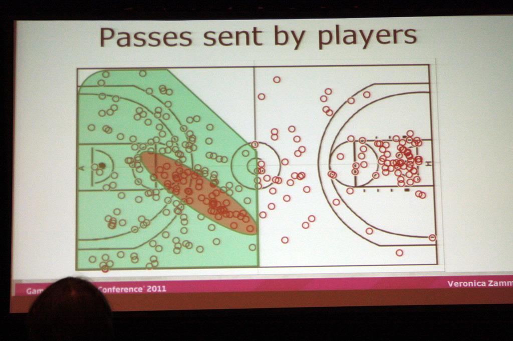 パス、シュート、スコア等の位置統計。プレーヤーは「画面の手前から奥に向かってシュートを撃ちたがる」という傾向があり、AIとの違いが歴然である