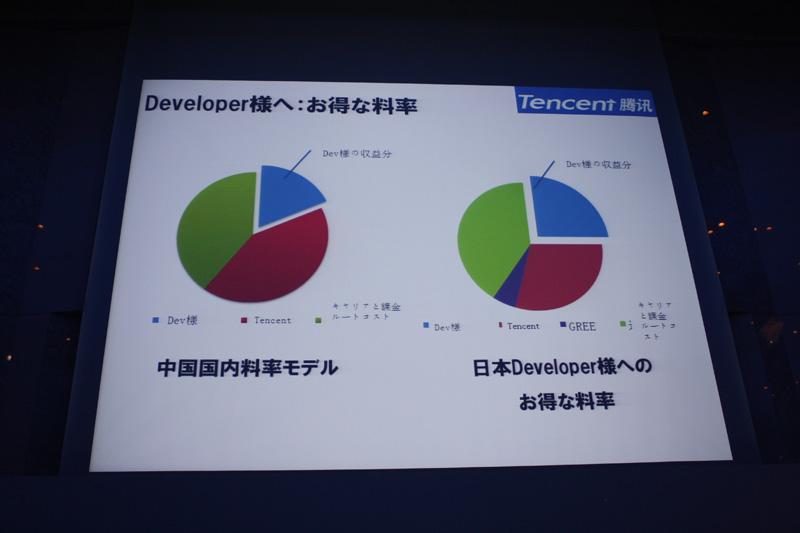 デベロッパーの取り分は、日本のデベロッパーの方が有利になるよう設定されている