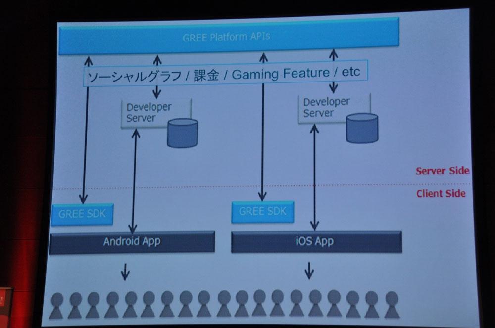 「Developing Smartphone Native Social Apps with Adobe AIR 3」では、グリー取締役執行役員CTO開発本部長の藤本真樹氏が、デスクトップ環境でもFlashが使えるようになる「Adobe AIR 3」を使った開発での、実際のノウハウを紹介した。「サーバーとの密接な繋がりを想定した開発」、「メモリ管理の大変さ」、「処理分散の工夫」など、藤本氏の実際の経験が語られた。スライドでプログラムコードをそのまま提示するような、最も専門的なセッションだった