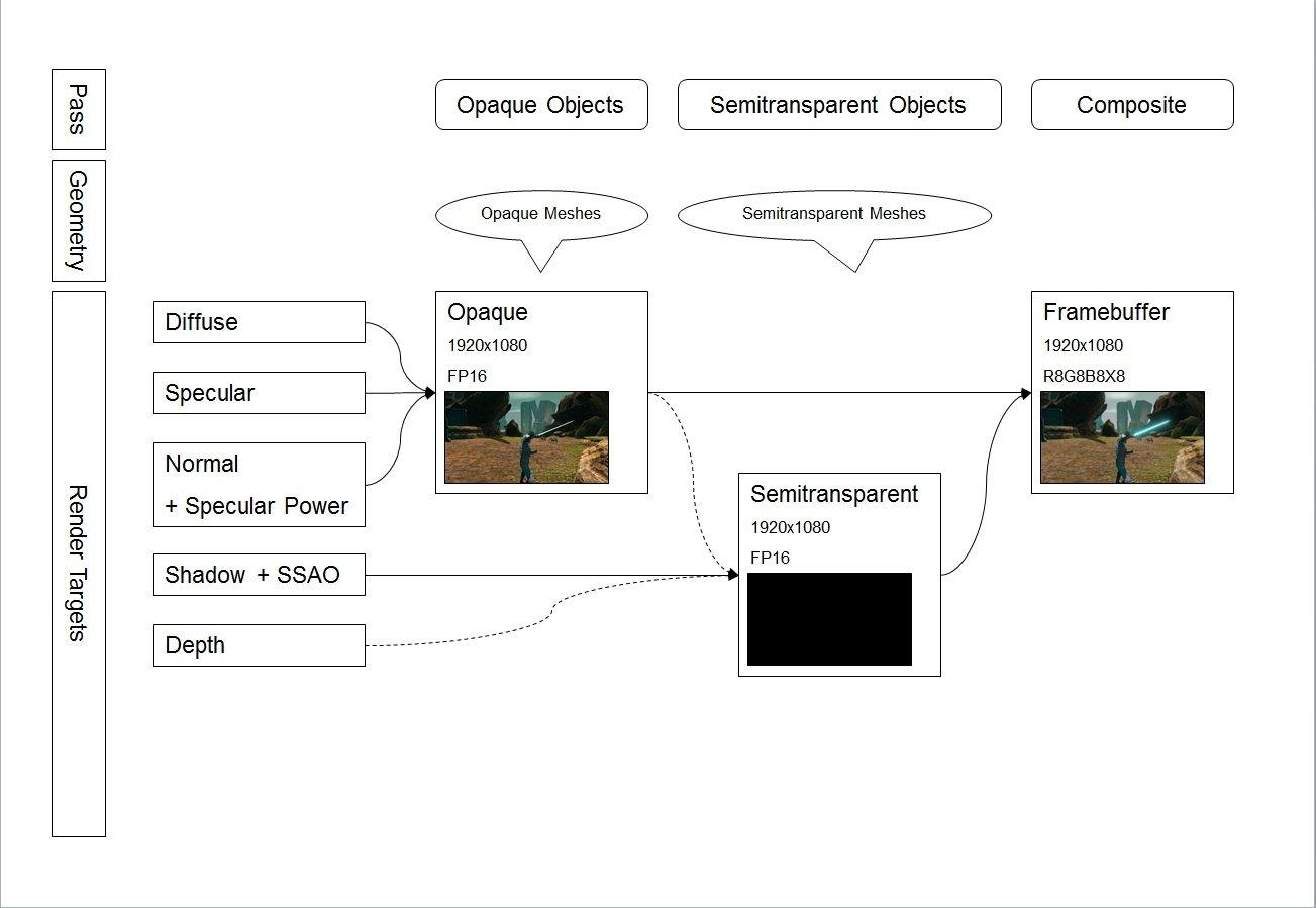 左がライティングまでの流れ。右が不透明オブジェクトのシェーディングフェーズ、半透明オブジェクト処理、最終合成までの流れ