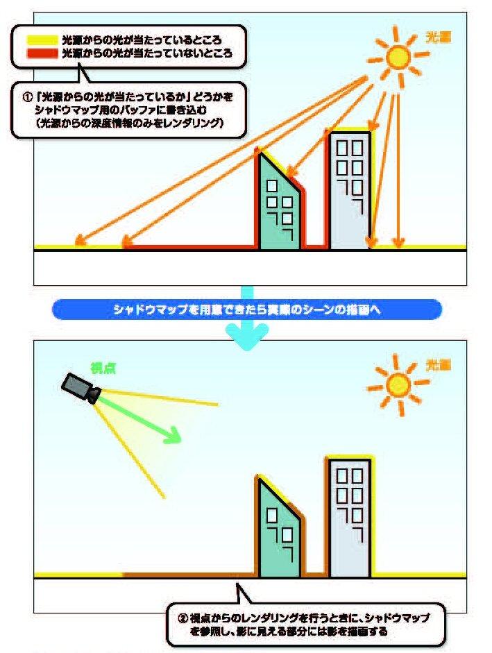"""デプスシャドウ技法の概念図。<a href=""""http://www.impressjapan.jp/books/2755"""">拙著「ゲーム制作者になるための3Dグラフィックス技術」</a>より"""
