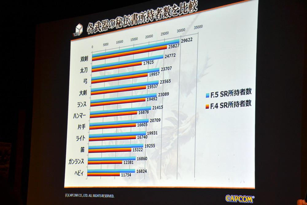 秘伝書所持者数と平均SRのグラフ。概ね一致しているようで、ヘビィボウガンだけは異質な結果に
