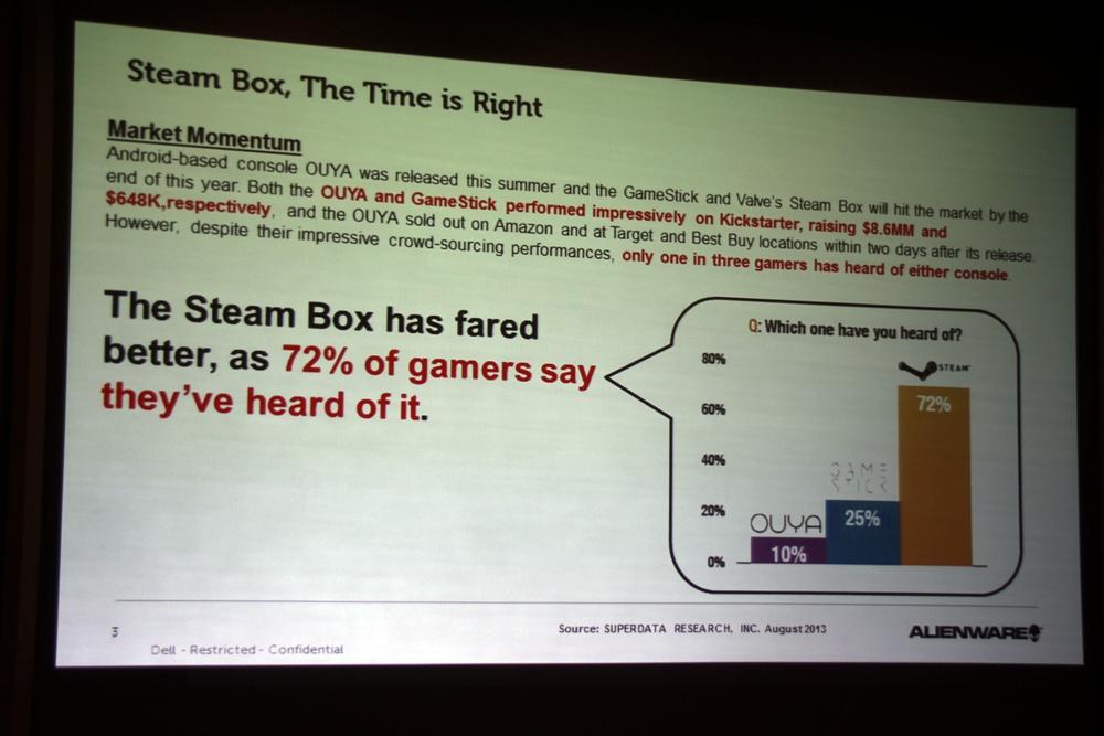 ゲーマーはPS4、Xbox OneよりもSteam Machineを望んでいるというアンケート結果