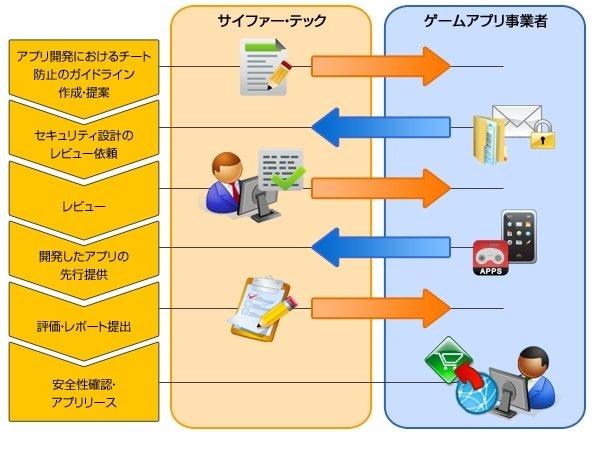 「ゲームアプリ開発コンサルティングサービス」のサービスフロー図