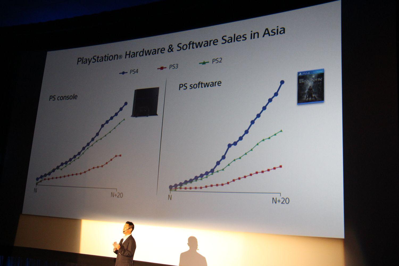 アジア地域で20カ月のセールス記録は、PS2、PS3を上回る数字が出ていることをアピール