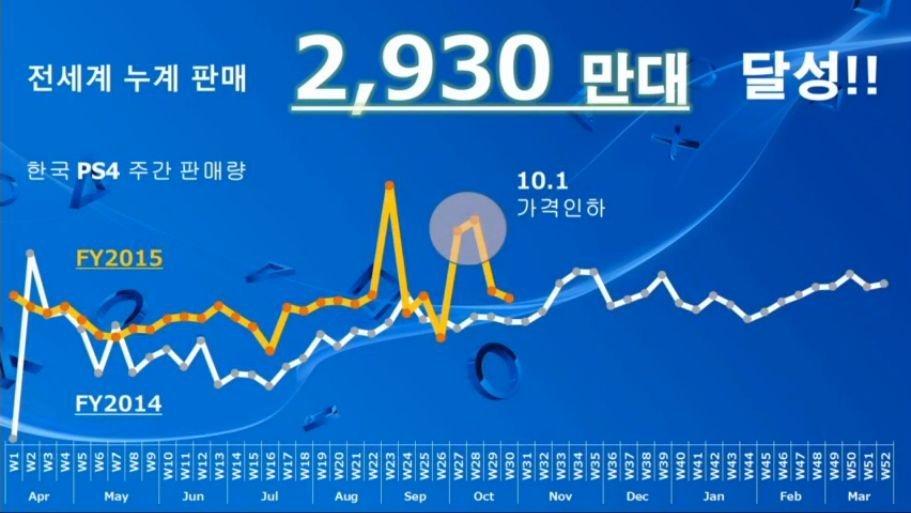 韓国との昨年比のデータを公開し、アジアにおいてもセールスが伸びていることをアピール