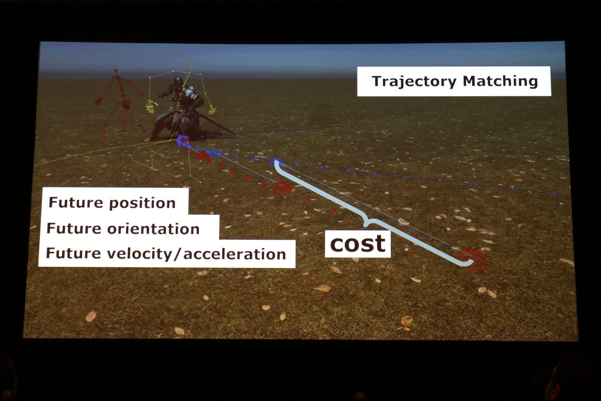 プレーヤーの入力を基準に向かうべき方向を予測し、それに近い移動方向・将来位置・将来姿勢を持つアニメーションを選択する