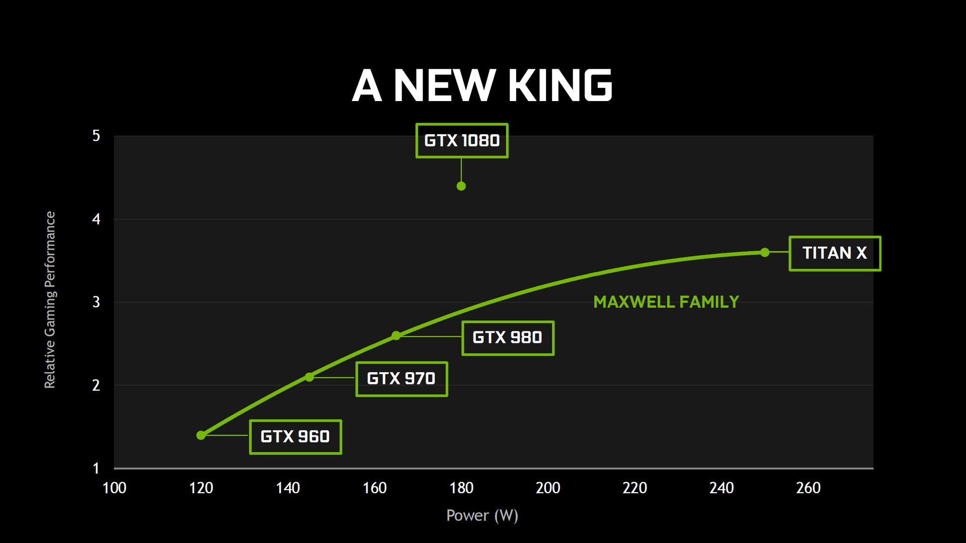 「GTX 1080はTitan Xより速い」とするグラフ