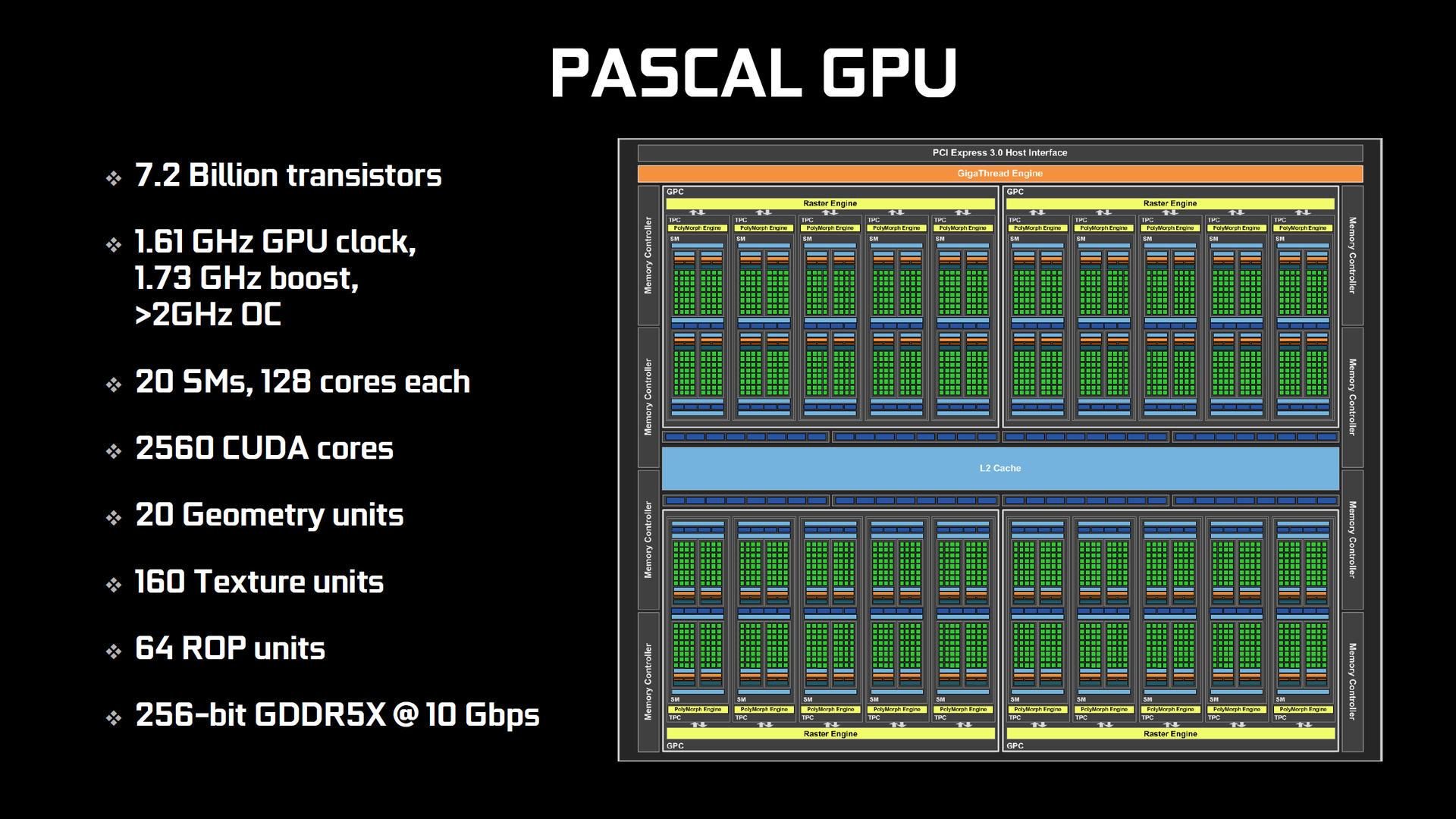 Pascal(GTX 1080)のブロックダイアグラム
