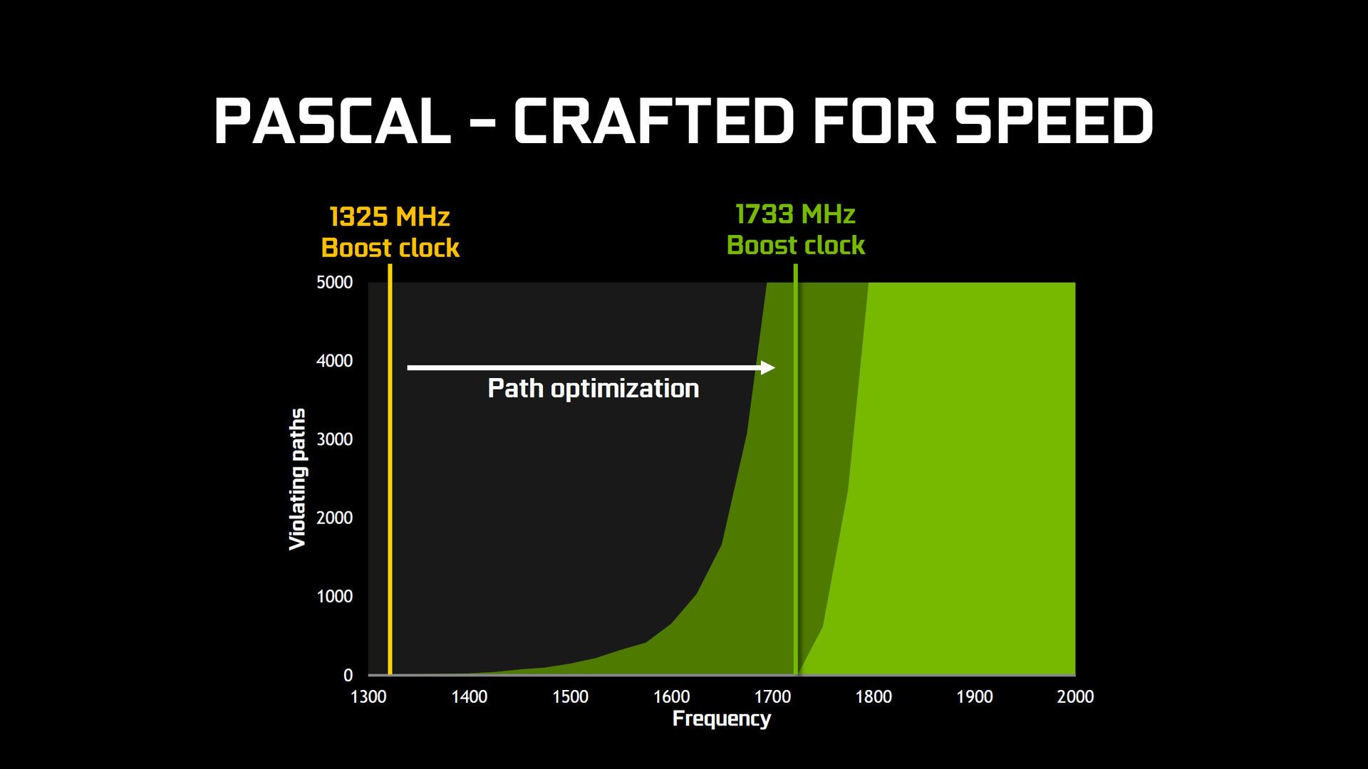 回路設計の改良で動作クロックが大幅に向上