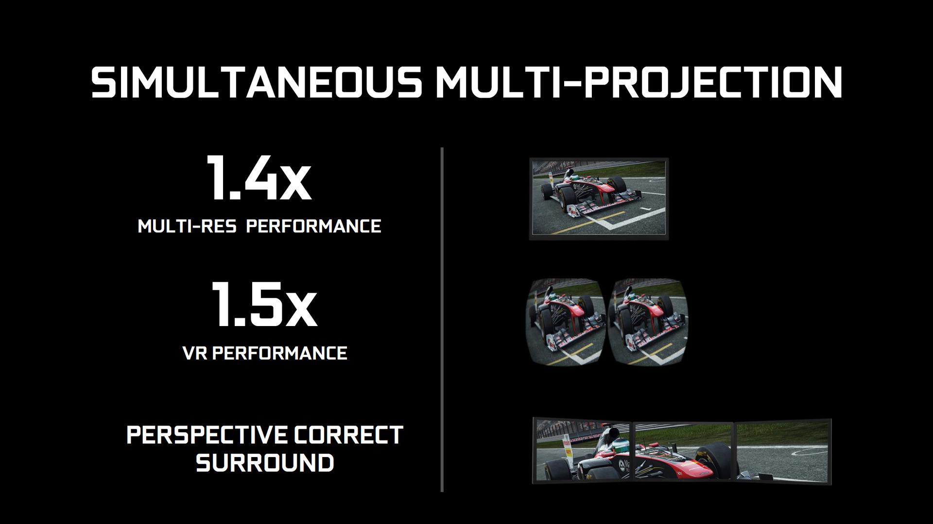 「Simultaneous Multi-Projection(SMP)」機能でさらにVRが1.5倍速!と主張