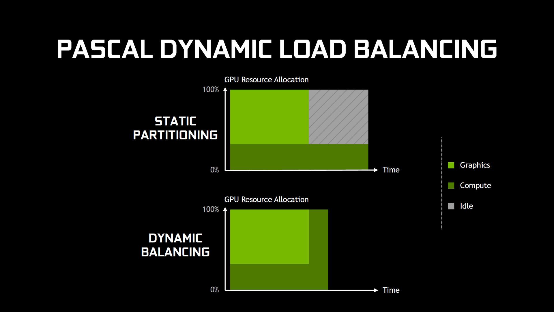 Pascalでは並列処理の効率性が向上