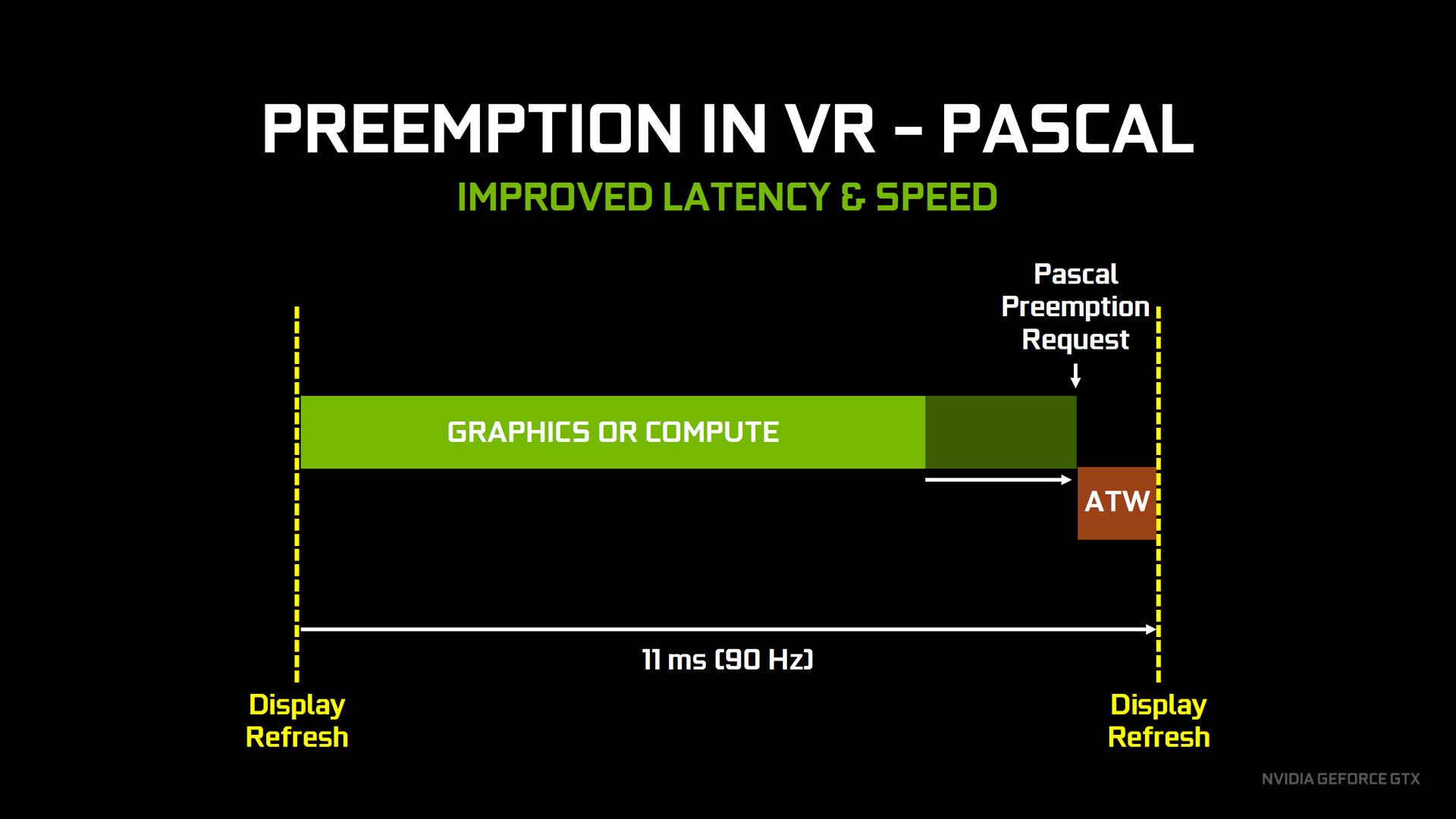 並列処理の効率が高まったことで、よりアグレッシブなタイミングで非同期ワープを行なうことができ、描画に使えるGPU時間が増える