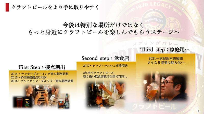 クラフトビールの展開