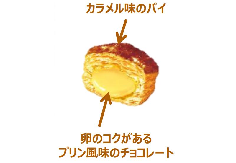 カラメル味のパイとプリン風味のチョコレート