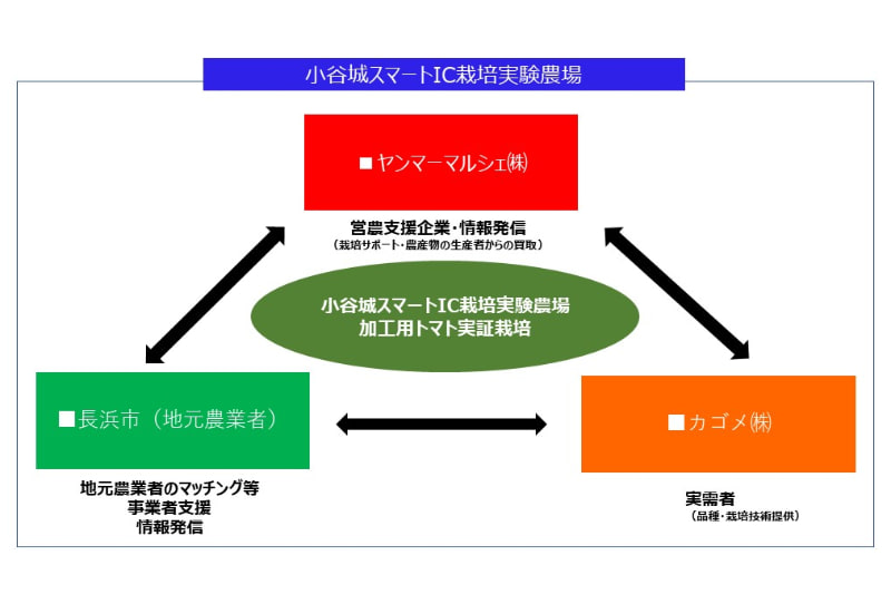 官民連携のイメージ