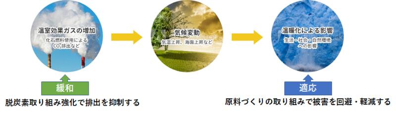 サッポロホールディングスの気候変動対策の概念図