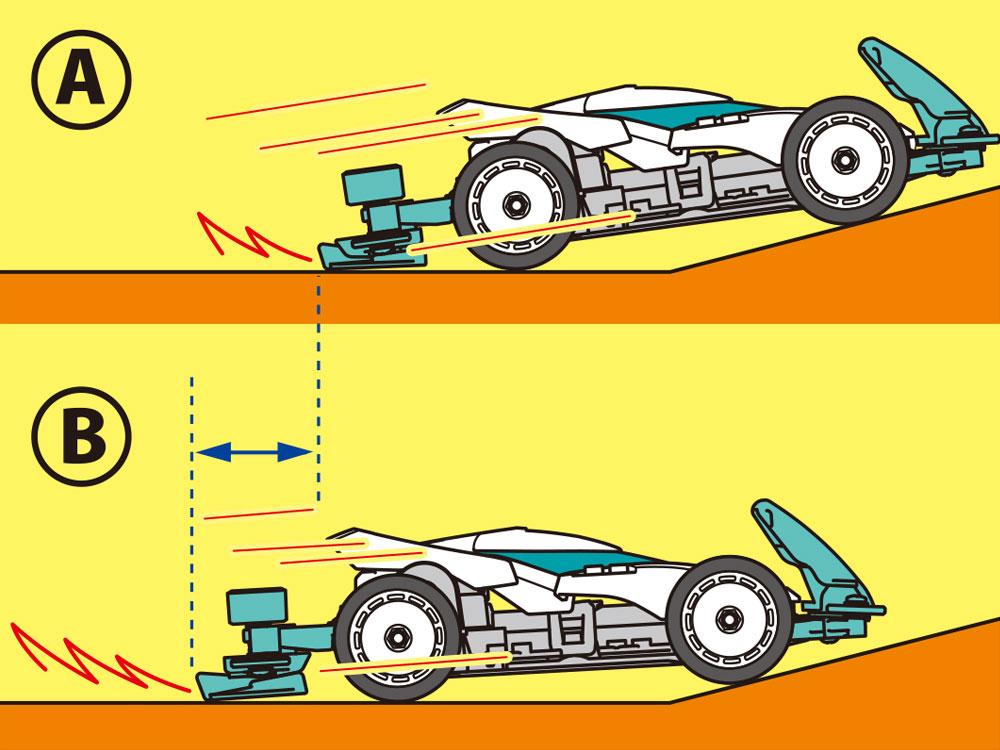Bを選択すると、Aの標準ブレーキに比べて路面への接地が早く始まり、ブレーキが長く効くので、スピードをおさえられ安定性が高まる