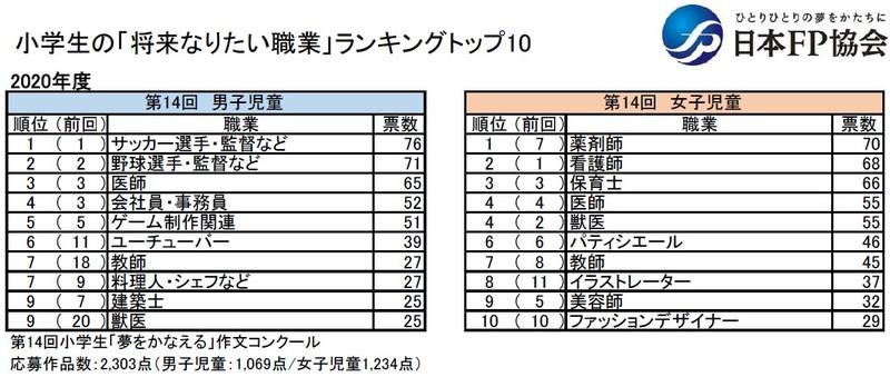 小学生の「将来なりたい職業」ランキングトップ10(2020年度、日本FP協会集計)