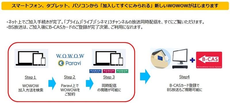 Paravi経由での加入手続きイメージ