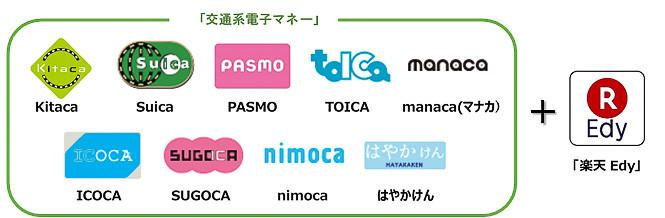 セブン銀行ATMで交通系ICカードや楽天Edyへのチャージが可能に