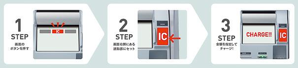 セブン銀行ATMでの交通系ICカード/楽天Edyへのチャージ操作