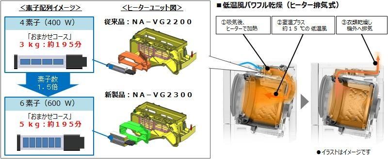 ヒーターの半導体素子配列を見直し、乾燥容量が旧製品の3.0kgから5.0kgとなった