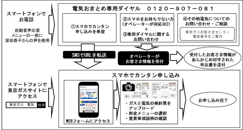 WEBフォーム、および専用ダイヤルのフロー(イメージ)