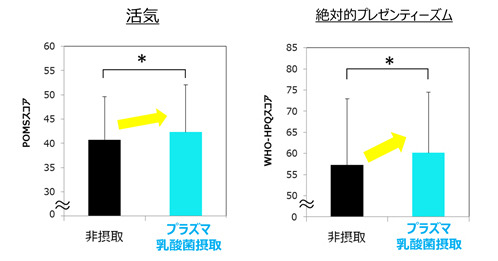 左:気分の活気が向上、右:労働生産性の絶対的プレゼンティーズムが約5%向上