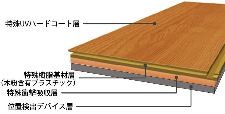 ロケーションフロア構造図