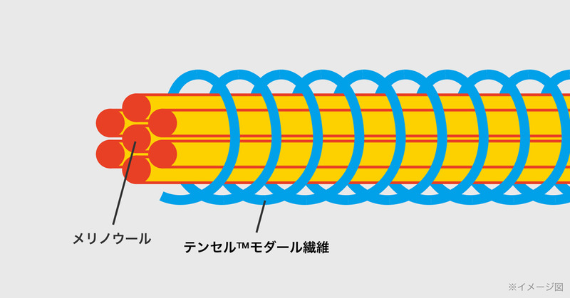 ZOZOHEAT メリノウール×テンセルモダール繊維