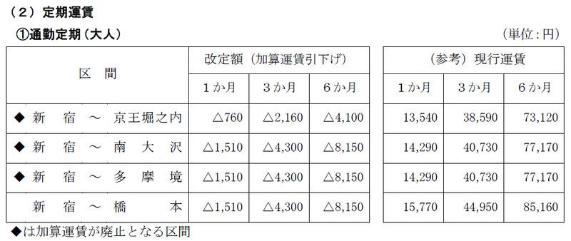 主要区間における改定額(増税に伴う改定分は含まない)