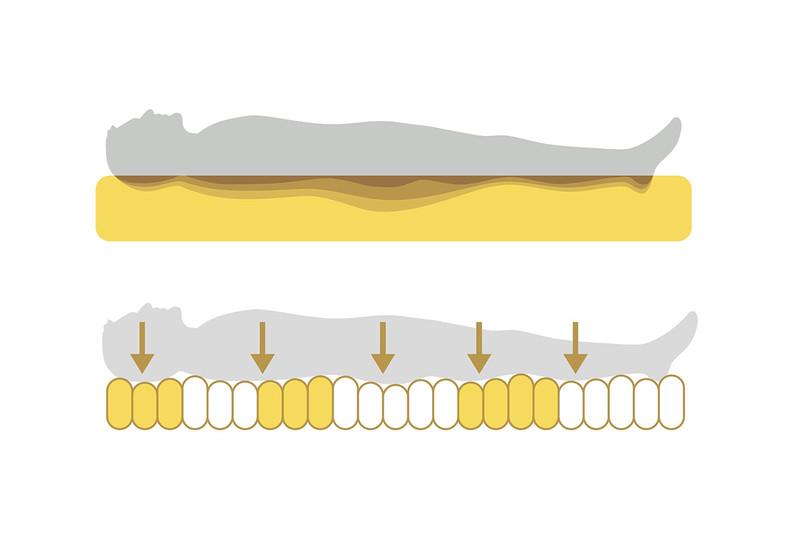 体の部位ごとに硬さを調整