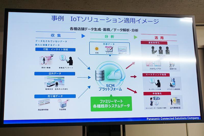 IoTソリューション適用イメージ