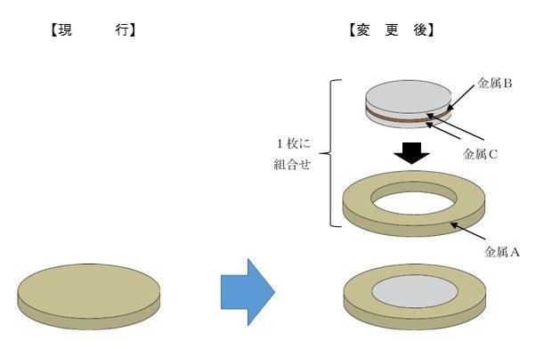 バイカラー・クラッド(二色三層構造) イメージ図