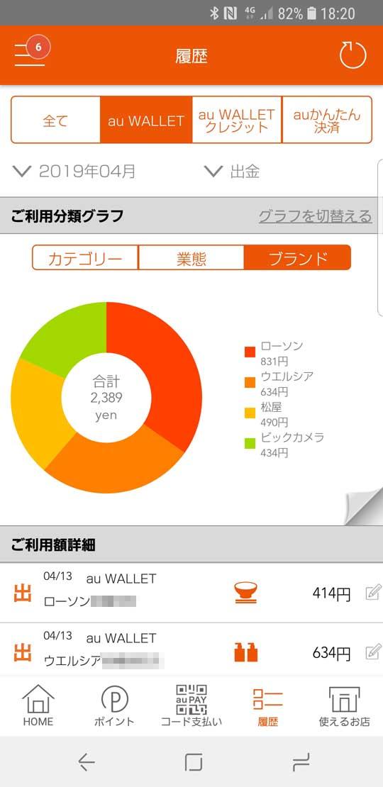 au PAYの決済履歴画面。単純な金額だけでなく、月別の支払い構成比をグラフィカルに表示してくれるの便利