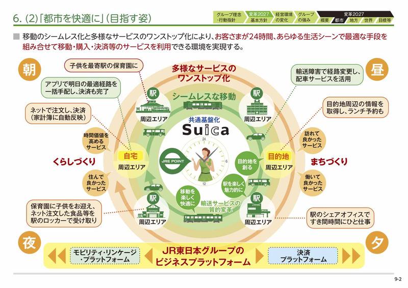 JR東日本はSuicaエコシステムを街の周辺エリアにも積極的に広げていく(グループ経営ビジョン「変革2027」より抜粋)
