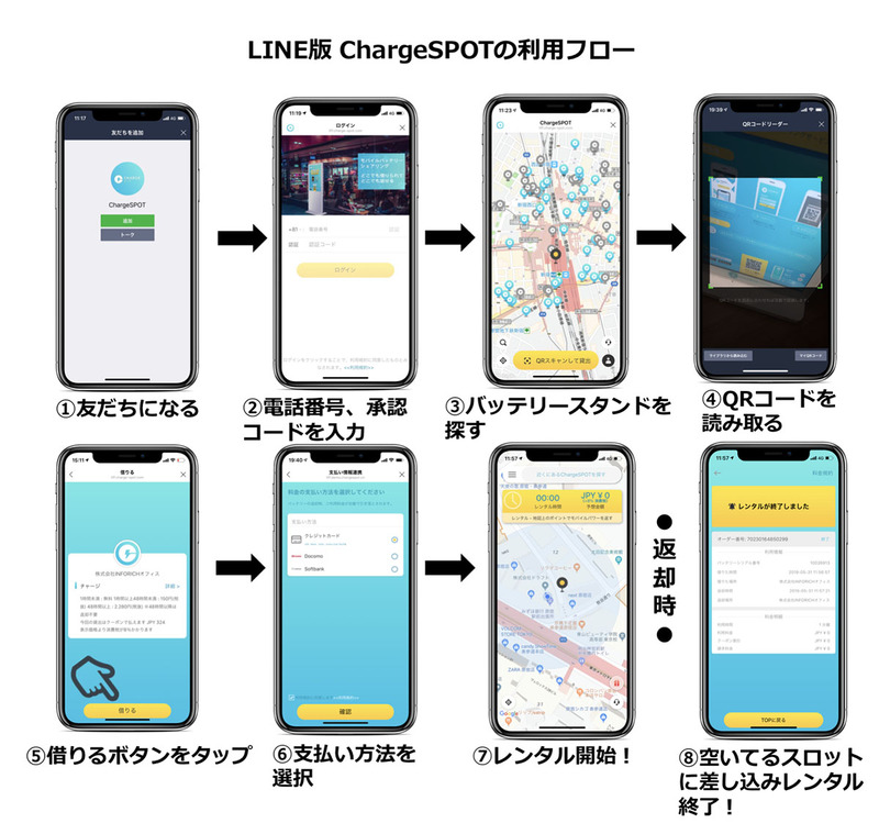 LINE版ChargeSPOTの利用フロー