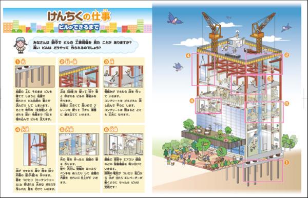 建築業の仕事内容について解説