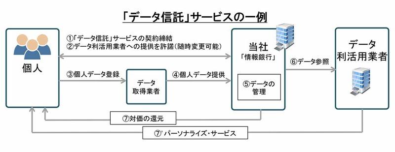 三井住友信託銀行の「データ信託サービス」