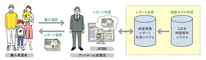 不動産仲介時のサービス利用イメージ
