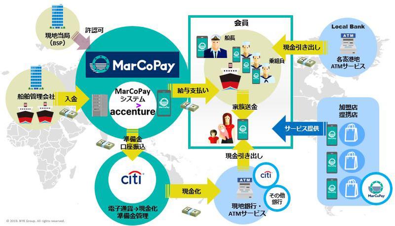 MarCoPayのイメージ
