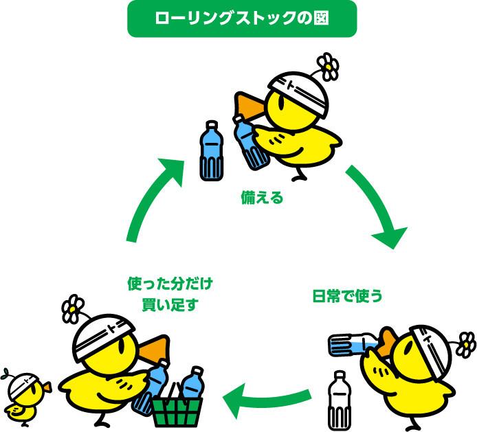 食料などを一定量に保ちながら、消費と購入を繰り返す。日本気象協会推進「トクする!防災」プロジェクト より