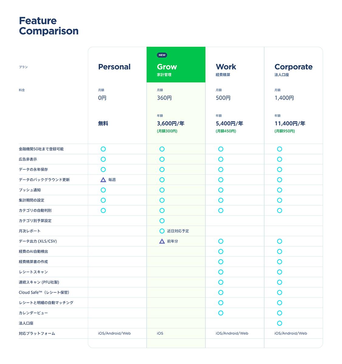 Moneytreeサービス機能比較表