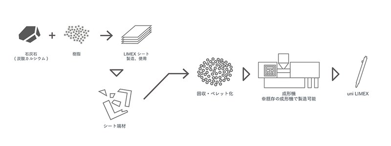 uni LIMEX 製造プロセス