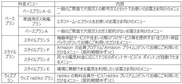 大阪ガスの家庭向け料金メニュー例