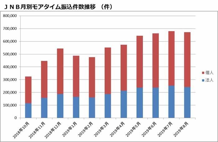 ジャパンネット銀行におけるモアタイムの利用状況