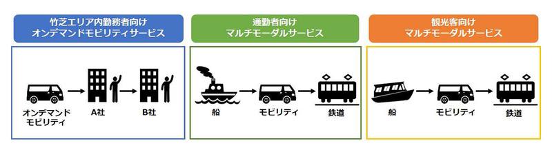 竹芝エリアの実証実験イメージ